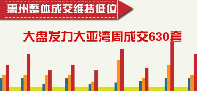 惠州整体成交维持低位 大盘发力大亚湾周成交630套