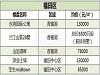 深圳10区新盘价格表