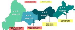 近五年,深圳85个公租住房项目租金对比(图文版)