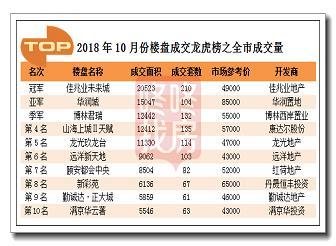 佳兆業未來城獲10月龍虎榜冠軍
