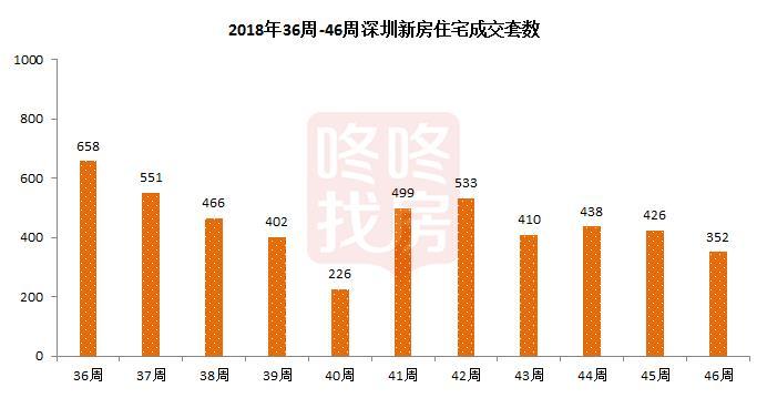 上周深圳商业力压住宅,成交量上涨57.1%