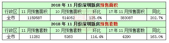 深圳11月预售11282套住宅 12月翘尾行情可期?