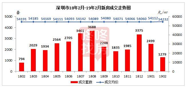 乍暖還寒,深圳2月新房住宅僅成交1279套!