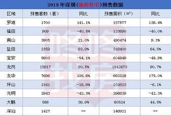 大數據:2019年深圳成交37882套新房住宅