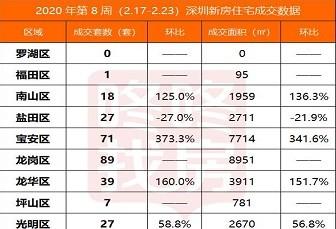 一旦疫情结束,深圳楼市将以5G的速度复苏