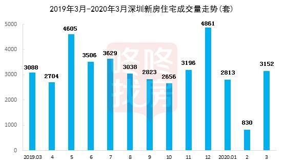 環比增3倍,3月深圳樓市和你想象的不一樣?