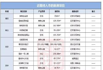 年中或掀供應高峰,6月深圳20盤蓄勢待發