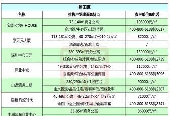 注意收藏!6月深圳139个在售新盘价格表曝光