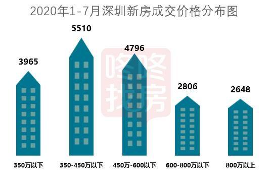 刚需机会来了 深圳350-450万的新房买这里