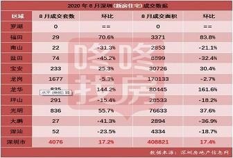 最新!9月深圳150个在售新盘价格表