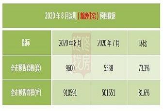 8月份深圳新房供應量爆發預熱金九,二手房成交破萬