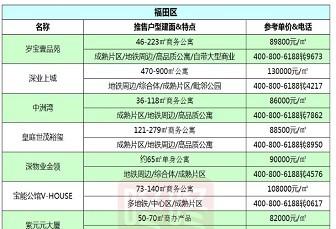 值得收藏!深圳12月在售新盘价格表曝光