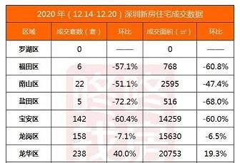 深圳打新潮热度已过,二手房回暖 要跑步入场吗?