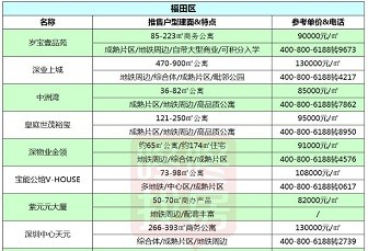 建议收藏!3月深圳在售新盘价格表曝光