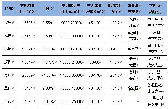 世华地产周评:新房成交大涨 二手房量价企稳-r